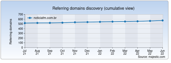 Referring domains for noticiafm.com.br by Majestic Seo