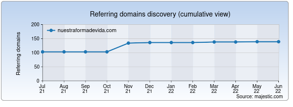 Referring domains for nuestraformadevida.com by Majestic Seo