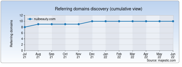 Referring domains for nuibeauty.com by Majestic Seo
