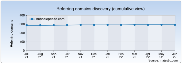 Referring domains for nuncalopense.com by Majestic Seo