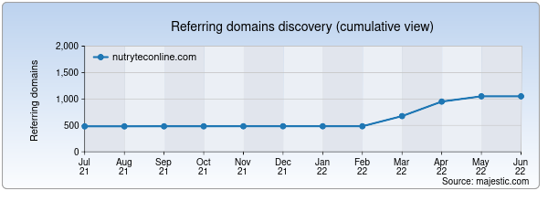 Referring domains for nutryteconline.com by Majestic Seo