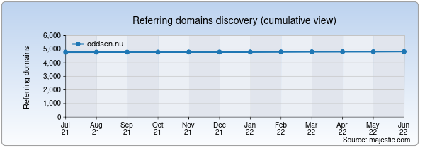 Referring domains for oddsen.nu by Majestic Seo