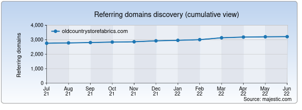 Referring domains for oldcountrystorefabrics.com by Majestic Seo