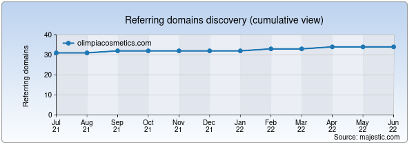 Referring domains for olimpiacosmetics.com by Majestic Seo