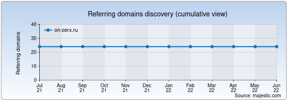 Referring domains for on-zerx.ru by Majestic Seo