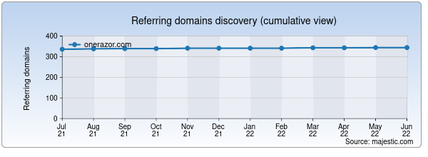 Referring domains for onerazor.com by Majestic Seo