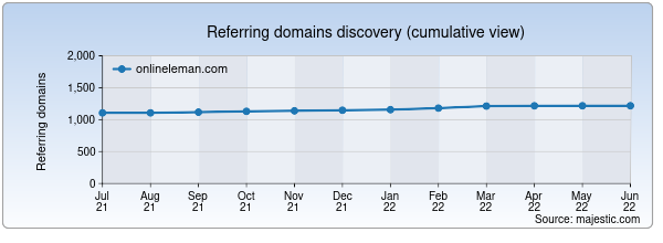 Referring domains for onlineleman.com by Majestic Seo