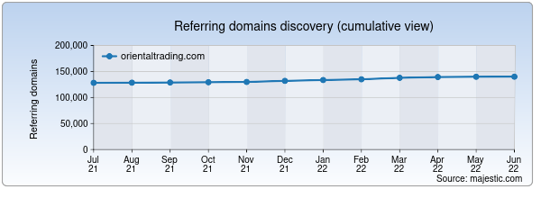Referring domains for orientaltrading.com by Majestic Seo