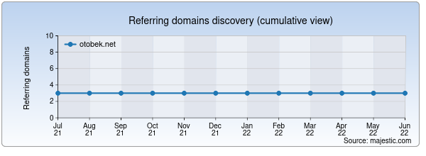 Referring domains for otobek.net by Majestic Seo