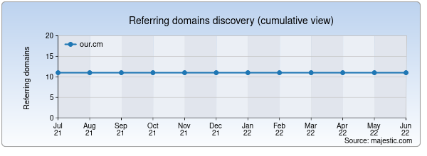 Referring domains for our.cm by Majestic Seo
