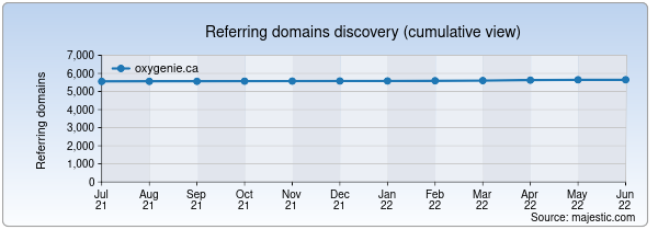Referring domains for oxygenie.ca by Majestic Seo