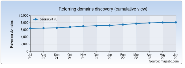 Referring domains for ozersk74.ru by Majestic Seo