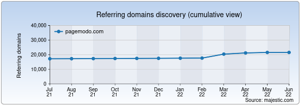 Referring domains for pagemodo.com by Majestic Seo