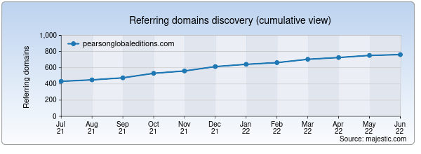 Referring domains for pearsonglobaleditions.com by Majestic Seo