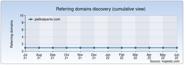 Referring domains for pelikatpants.com by Majestic Seo