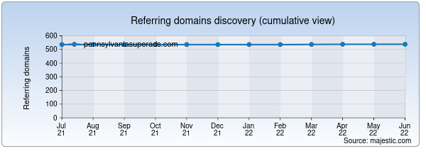 Referring domains for pennsylvaniasuperads.com by Majestic Seo