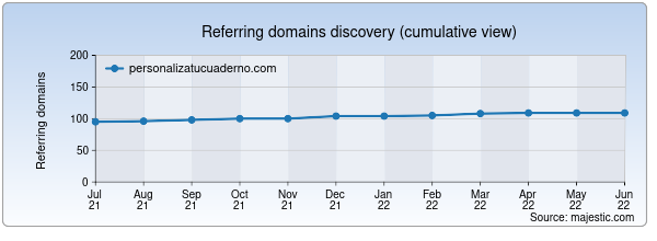 Referring domains for personalizatucuaderno.com by Majestic Seo