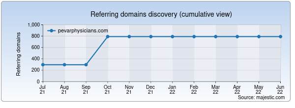 Referring domains for pevarphysicians.com by Majestic Seo