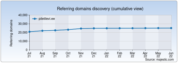 Referring domains for piletilevi.ee by Majestic Seo