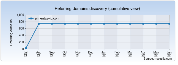 Referring domains for pimentasvip.com by Majestic Seo