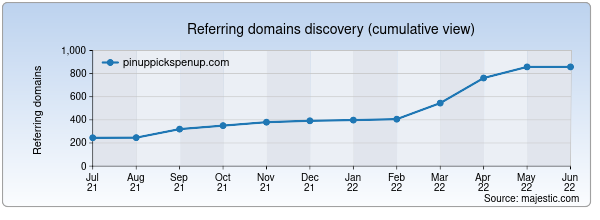 Referring domains for pinuppickspenup.com by Majestic Seo
