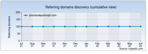 Referring domains for plantaodepoliciajti.com by Majestic Seo