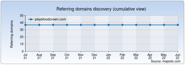 Referring domains for playbloodcrown.com by Majestic Seo