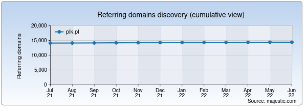 Referring domains for plk.pl by Majestic Seo
