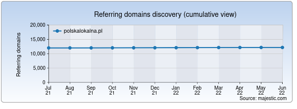 Referring domains for polskalokalna.pl by Majestic Seo