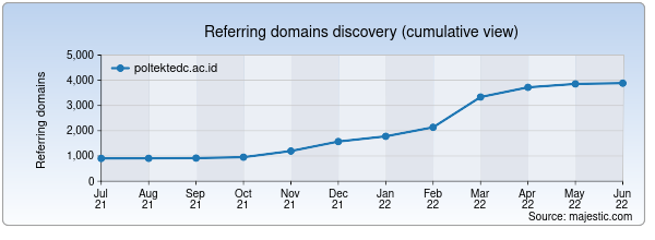 Referring domains for poltektedc.ac.id by Majestic Seo