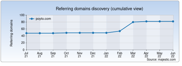 Referring domains for poyto.com by Majestic Seo