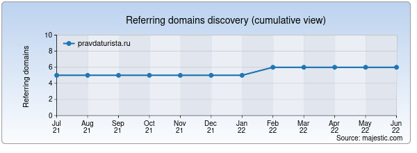 Referring domains for pravdaturista.ru by Majestic Seo