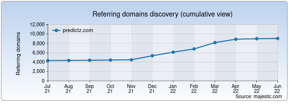Referring domains for predictz.com by Majestic Seo