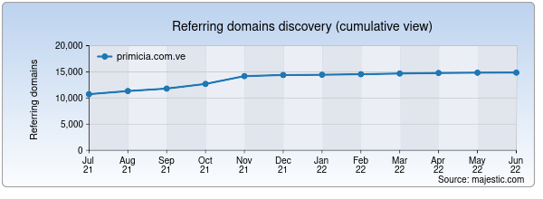 Referring domains for primicia.com.ve by Majestic Seo