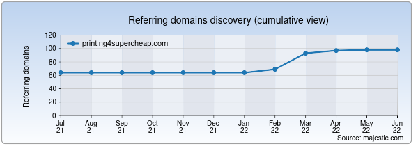 Referring domains for printing4supercheap.com by Majestic Seo