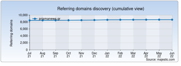 Referring domains for prismanews.gr by Majestic Seo