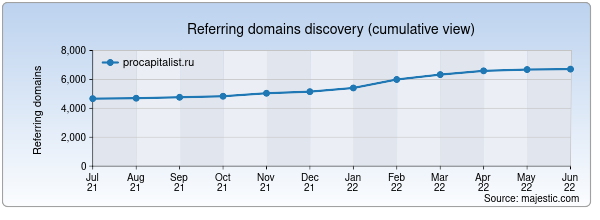 Referring domains for procapitalist.ru by Majestic Seo