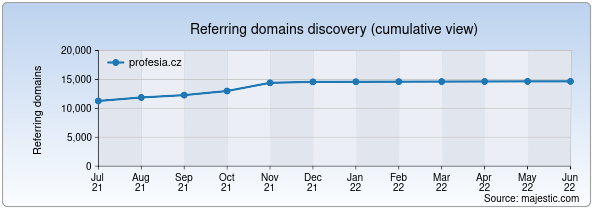 Referring domains for profesia.cz by Majestic Seo