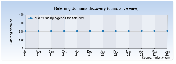 Referring domains for quality-racing-pigeons-for-sale.com by Majestic Seo