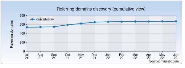 Referring domains for quiksilver.ie by Majestic Seo
