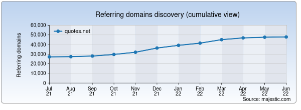 Referring domains for quotes.net by Majestic Seo