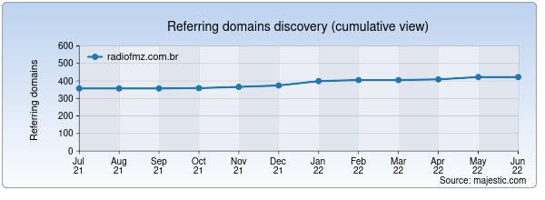 Referring domains for radiofmz.com.br by Majestic Seo