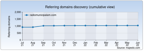 Referring domains for radiomunicipalam.com by Majestic Seo