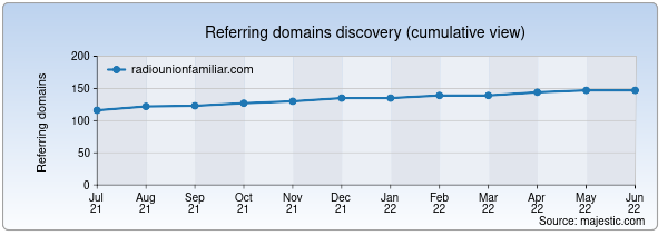 Referring domains for radiounionfamiliar.com by Majestic Seo