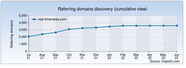 Referring domains for real-timenews.com by Majestic Seo