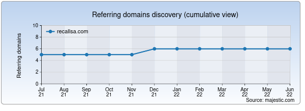 Referring domains for recallsa.com by Majestic Seo