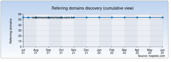 Referring domains for redeimoveisamericana.com.br by Majestic Seo
