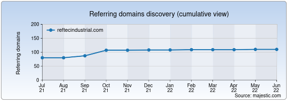 Referring domains for reftecindustrial.com by Majestic Seo
