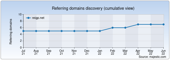 Referring domains for reigp.net by Majestic Seo
