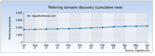 Referring domains for republicrefund.com by Majestic Seo